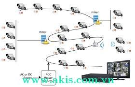 Công nghệ ccHDTV cho hệ thống an ninh - camera quan sát