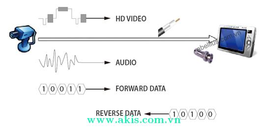 Công nghệ HDVCI sử dụng trong Camera